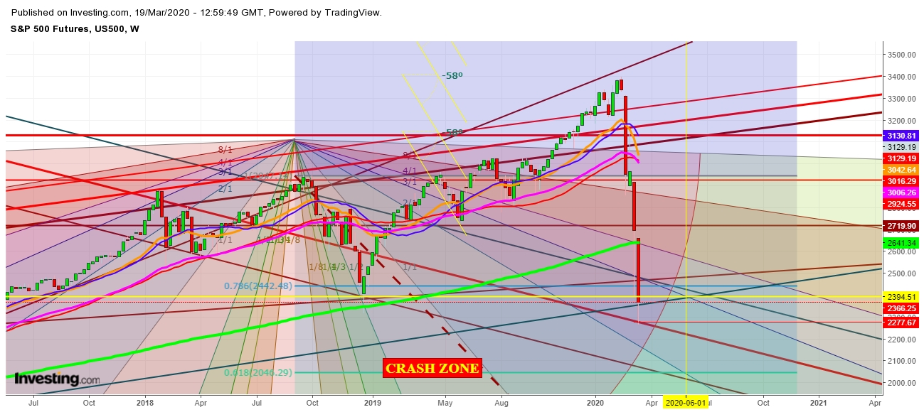 S&P 500 Futures - Weekly Chart