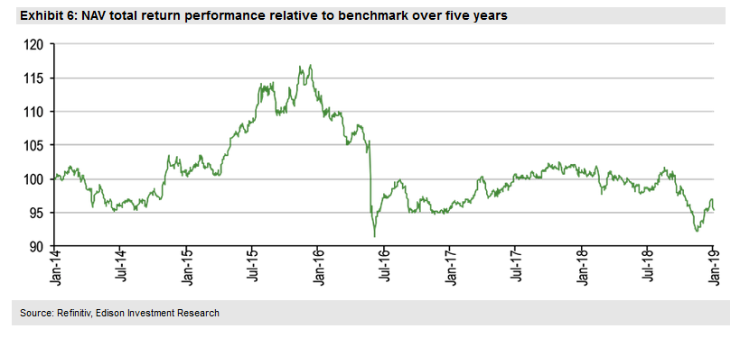 NAV Total Return Performance Relative To Benchmark Over Five Years