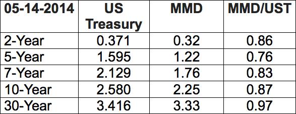 Treasuries vs. Munis_3