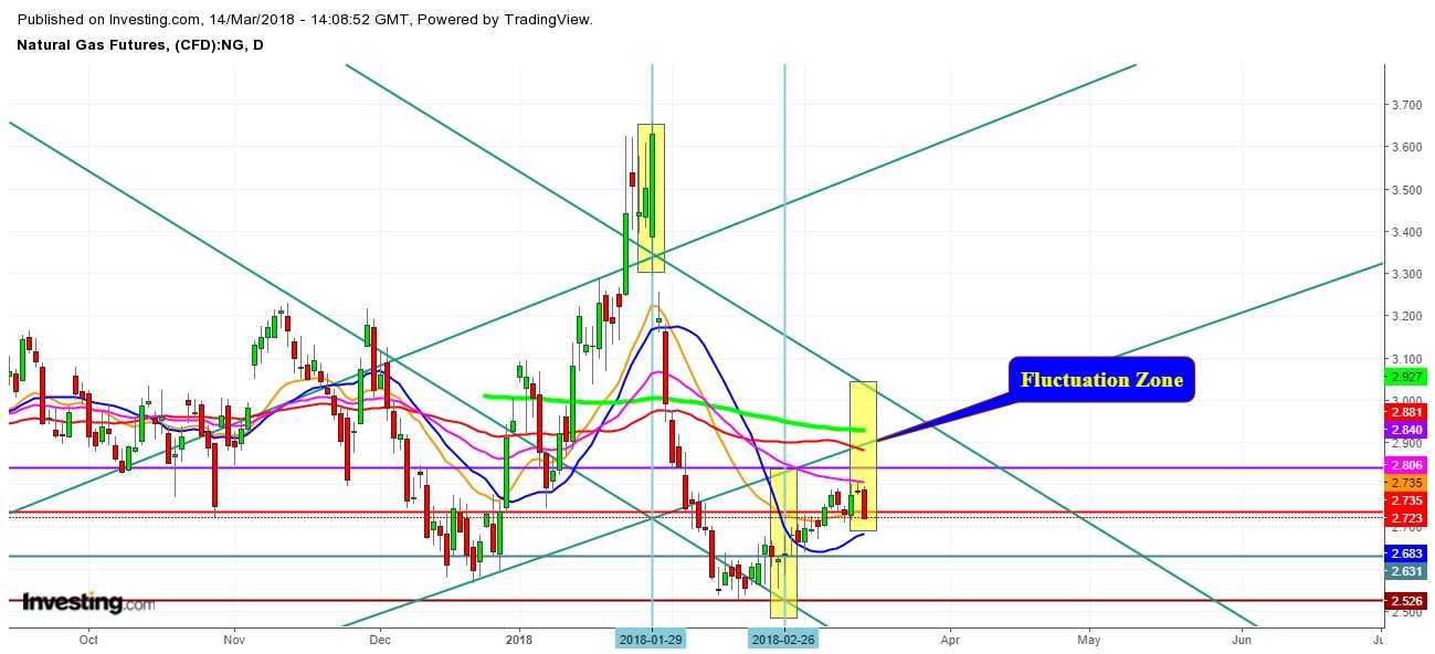 Natural Gas Futures Price Daily Chart - Fluctuation Zones