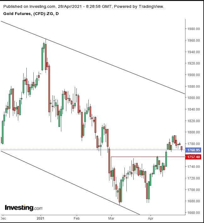 الرسم البياني لسعر الذهب
