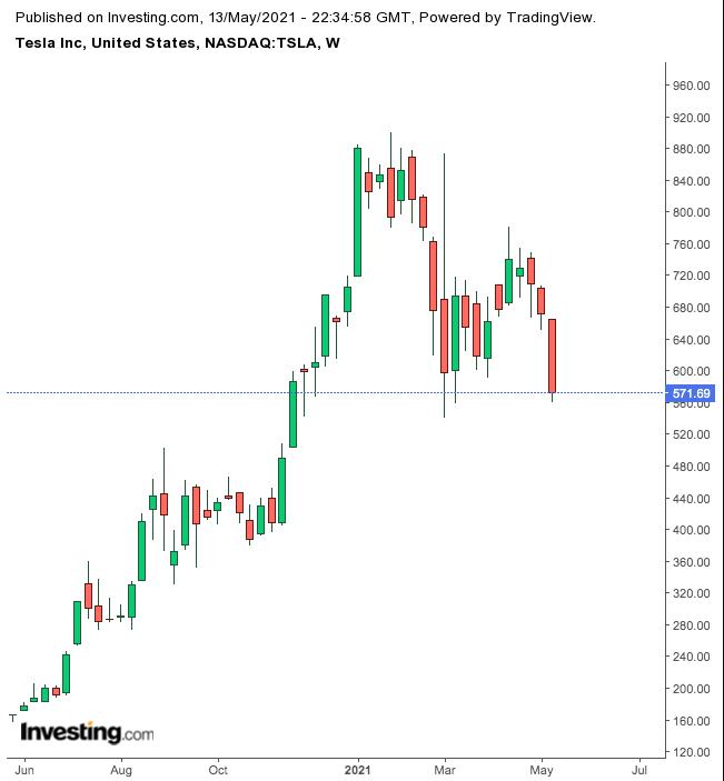Tesla Weekly Chart.