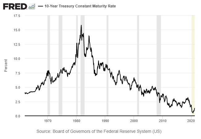 Long-Term 10-Year Yield Chart.
