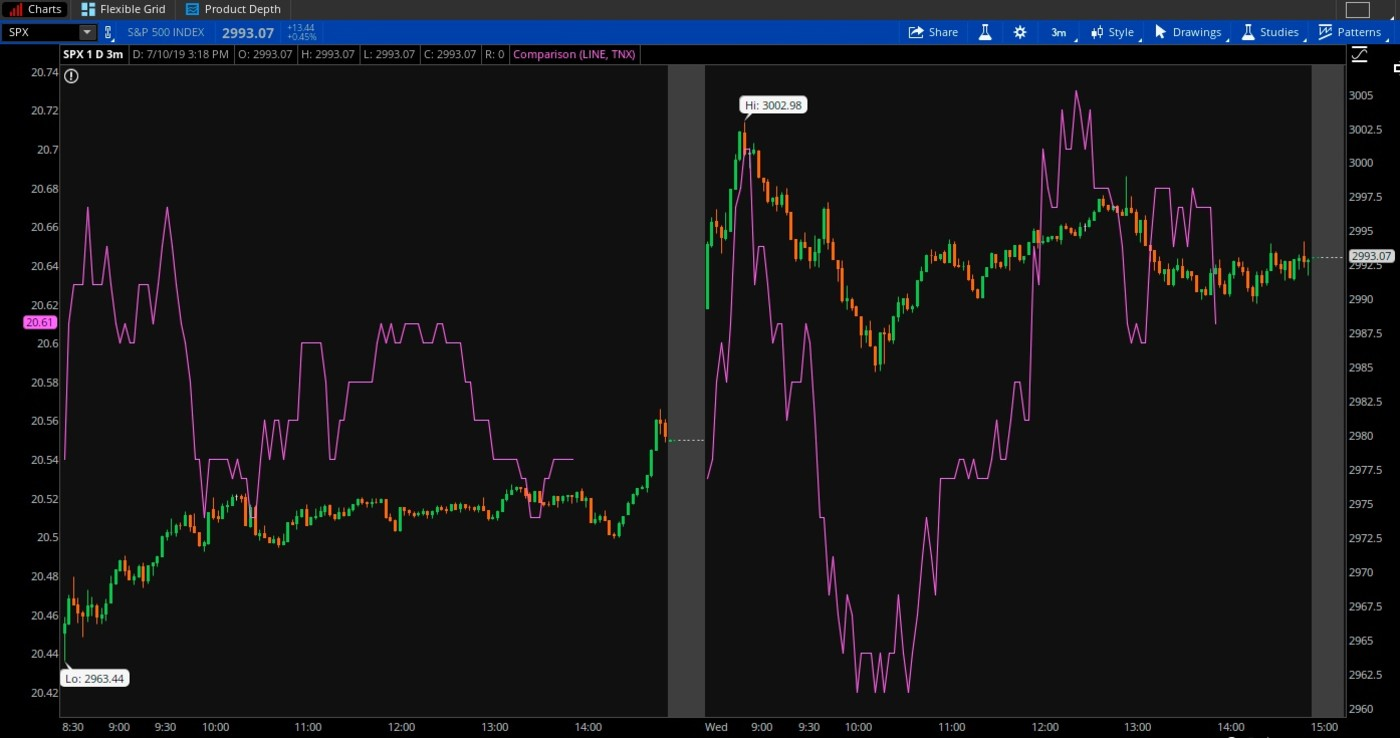 S&P 500 (candlestick) Vs. 10-Year Treasury Yield