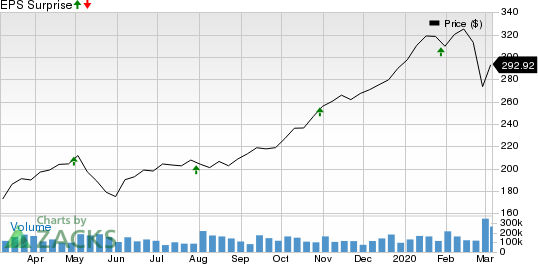 Stone Energy Corporation Price and EPS Surprise