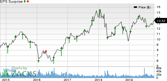 MGIC Investment Corporation Price and EPS Surprise