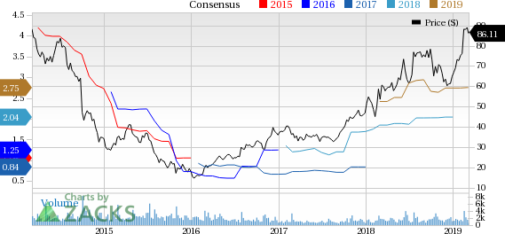 Chart Industries Inc Price And Consensus Quote