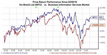 Why Hold Strategy Is Apt For IHS Markit (INFO) Right Now | Investing com