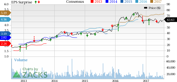 Is Tyson Foods Tsn Poised For A Beat In Q3 Earnings Investing Com