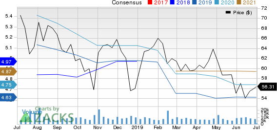 Molson Coors Brewing  Company Price and Consensus
