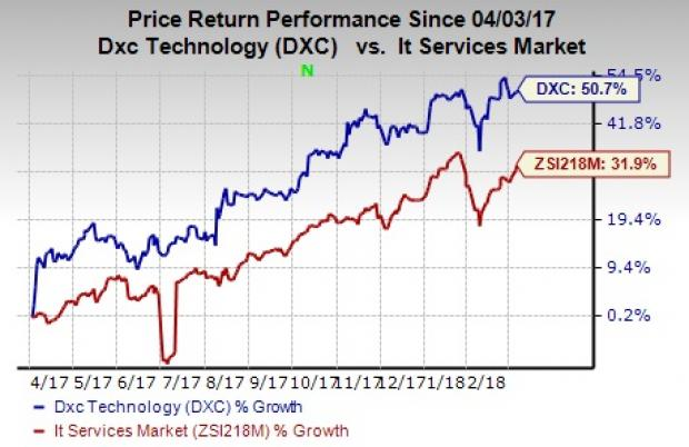 DXC Technology (DXC) Prices Senior Notes Offering Due 2025