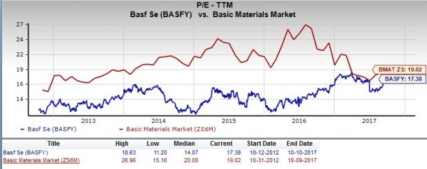 Is BASF SE (BASFY) A Great Stock For Value Investors