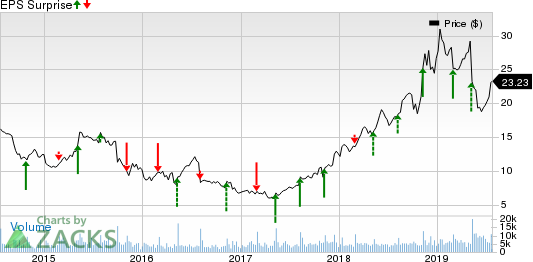 Crocs, Inc. Price and EPS Surprise