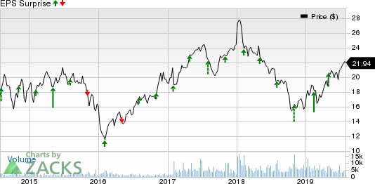 Taylor Morrison Home Corporation Price and EPS Surprise