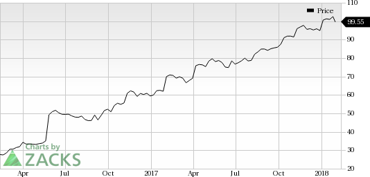DXC Technology (DXC) In Focus: Stock Moves 5 5% Higher