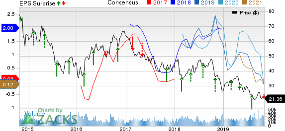 Apache Corporation Price, Consensus and EPS Surprise