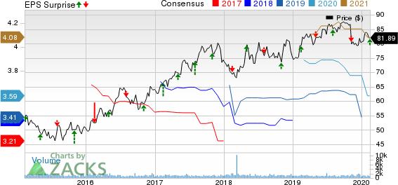 Allete, Inc. Price, Consensus and EPS Surprise