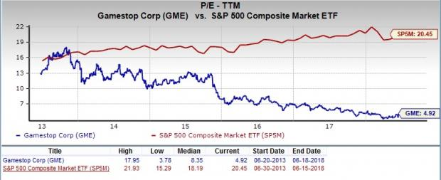 Should Value Investors Pick Gamestop Gme Stock Investing Com