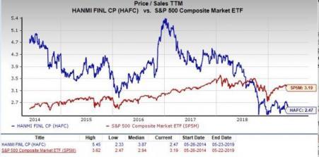Should Value Investors Pick Hanmi Financial (HAFC) Stock