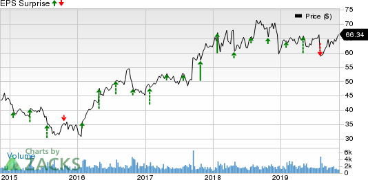Dolby Laboratories Price and EPS Surprise