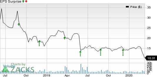 Zuora, Inc. Price and EPS Surprise