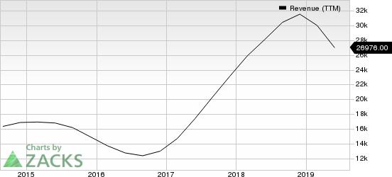 Micron Technology, Inc. Revenue (TTM)