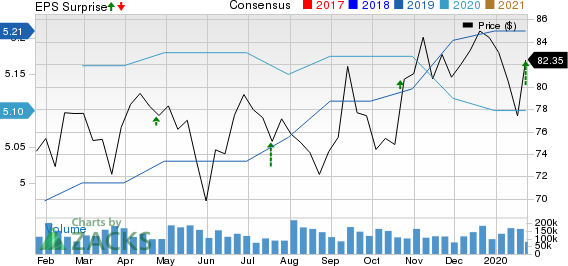 GATX Corporation Price, Consensus and EPS Surprise