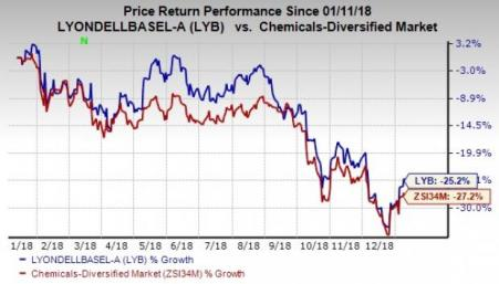 Here's Why You Should Hold LyondellBasell (LYB) Stock Now