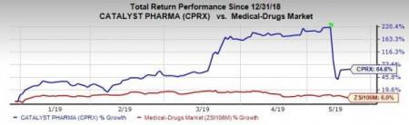 Catalyst (CPRX) Q1 Loss Narrows, Firdapse Off To A Good