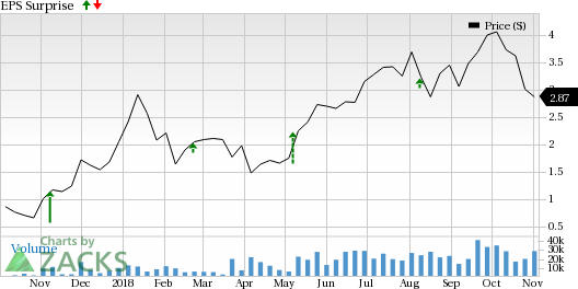 Output Growth To Aid Northern Oil And Gas (NOG) Q3 Earnings