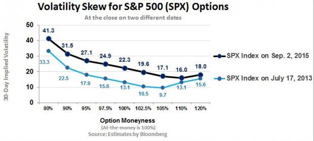Implied Volatility Revisited The Skew Investing Com