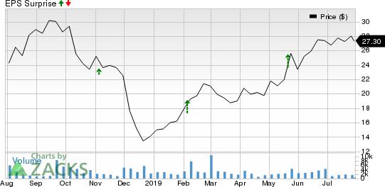 Skyline Corporation Price and EPS Surprise