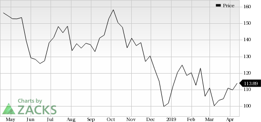 Concho Resources CXO Looks Good Stock Adds 88 In