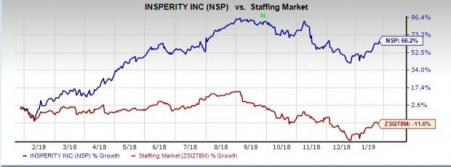 Insperity (NSP) Joins Forces With The CFO Alliance: Here's