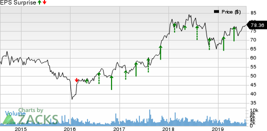 Hyatt Hotels Corporation Price and EPS Surprise