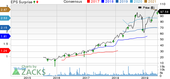 Ollie's Bargain Outlet Holdings, Inc. Price, Consensus and EPS Surprise