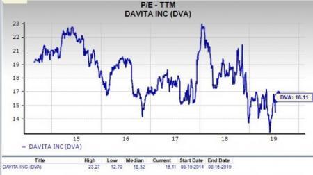 Is DaVita (DVA) A Profitable Stock For Value Investors Now
