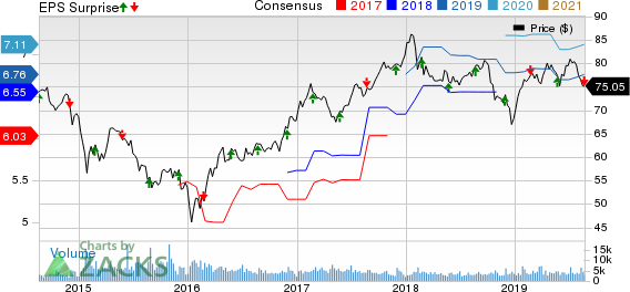 Royal Bank Of Canada (RY) Q3 Earnings Improve Y/Y, Costs