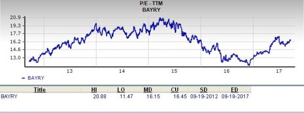 Is Bayer AG (BAYRY) A Great Stock For Value Investors