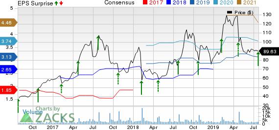 iRobot Corporation Price, Consensus and EPS Surprise