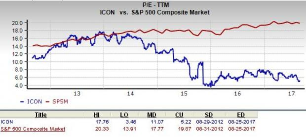 Is Iconix Brand Group, Inc  (ICON) A Suitable Pick For Value