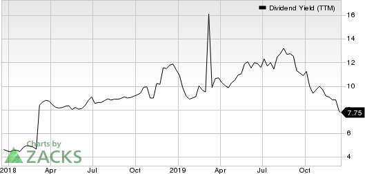 Persimmon Plc Dividend Yield (TTM)