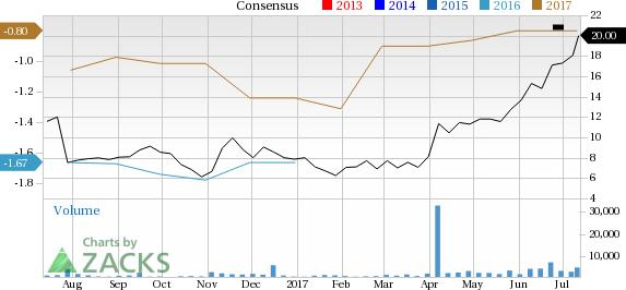 Novocure Nvcr Jumps Stock Rises 10 5 Investing Com