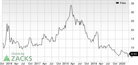 CytomX Therapeutics, Inc. Price