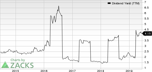 Prudential Public Limited Company Dividend Yield (TTM)