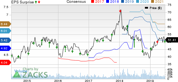 Lennar Corporation Price, Consensus and EPS Surprise
