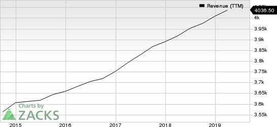 Amdocs Limited Revenue (TTM)