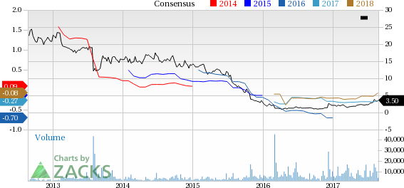 Why Intrepid Potash IPI Could Be Positioned For A Surge Stunning Ipi Quote