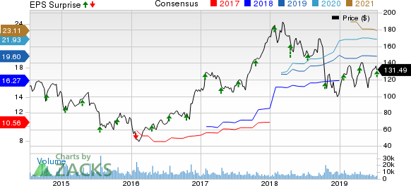 United Rentals, Inc. Price, Consensus and EPS Surprise