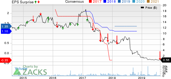 Maiden Holdings, Ltd. Price, Consensus and EPS Surprise